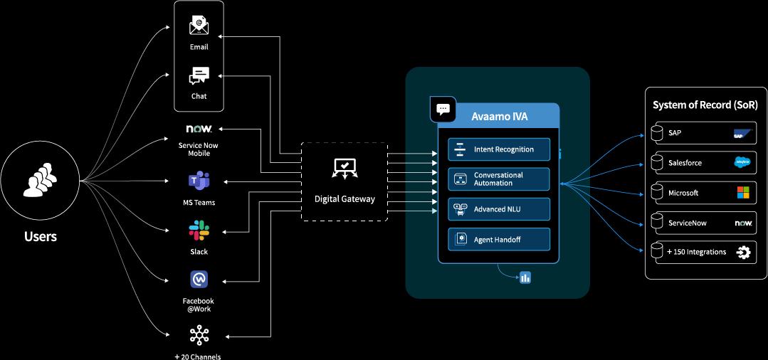The Avaamo IVA platform