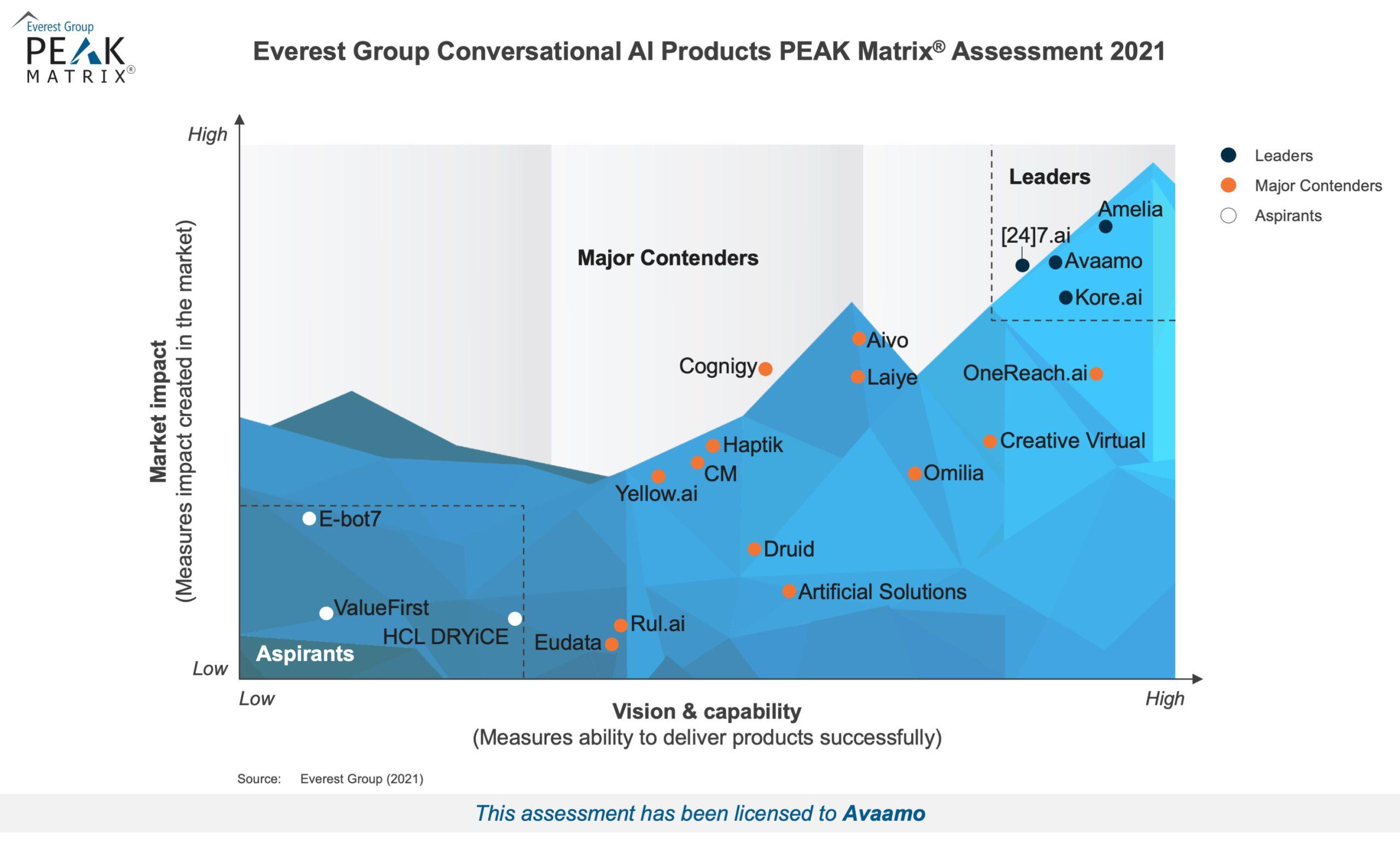 Everest Group Conversational AI Products PEAK Matrix® Assessment 2021 Avaamo